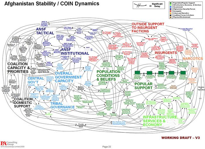 insanely complicated flow-chart of security issues in Afghanstan